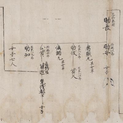 伊香氏系図(個人蔵)